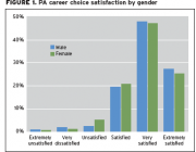 The Good News for Women about Physician Assistant Careers