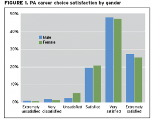 PA Career Satisfaction Graph