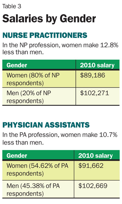pa vs np salary comparison male vs female