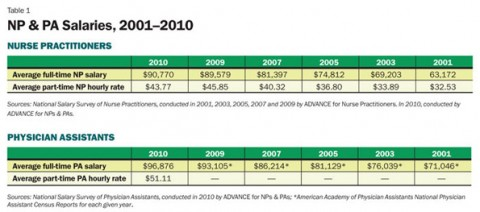 Pa vs np salary comparison 2001-2010