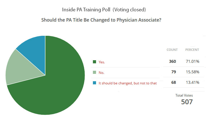 physician assistant vs physician associate poll