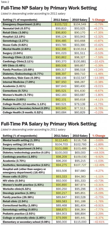 physician assistant salary by setting