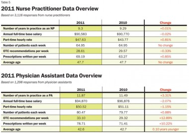 physician assistant salary new dataa