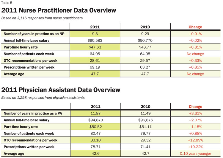 physician assistant salary report 2011 - inside pa training, Human Body